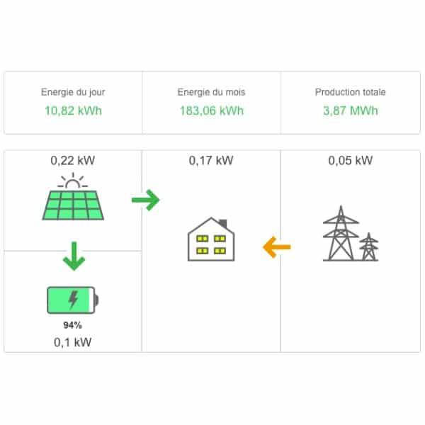 autoconsommation photovoltaique avec batterie